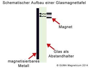 Glasmagnettafel